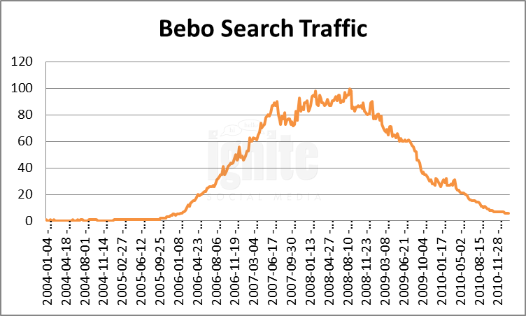 Bebo Domain Search Traffic