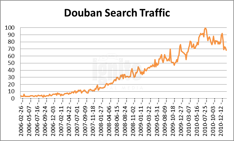 Douban Domain Search Traffic