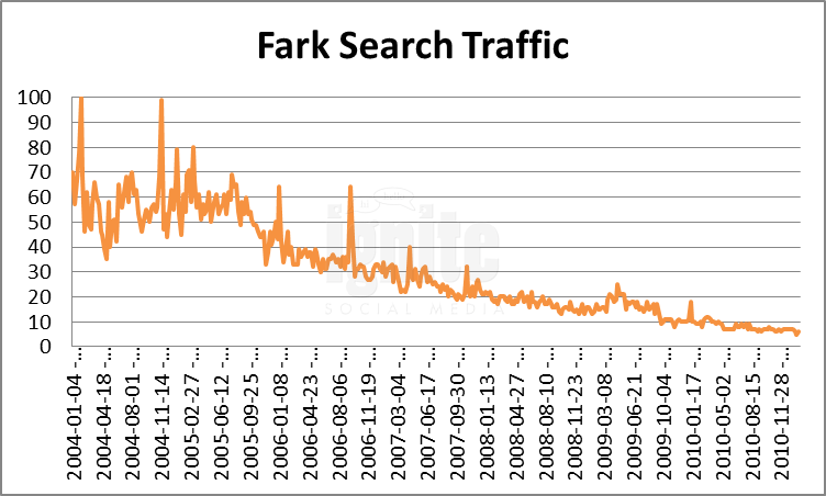 Fark Domain Search Traffic