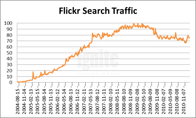 Flickr Domain Search Traffic