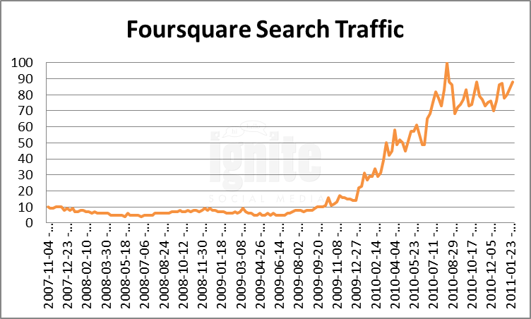 Foursquare Domain Search Traffic