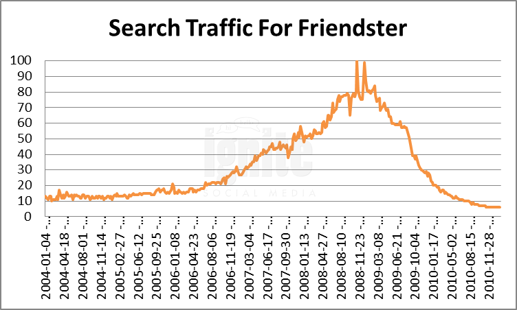 Friendster Domain Search Traffic