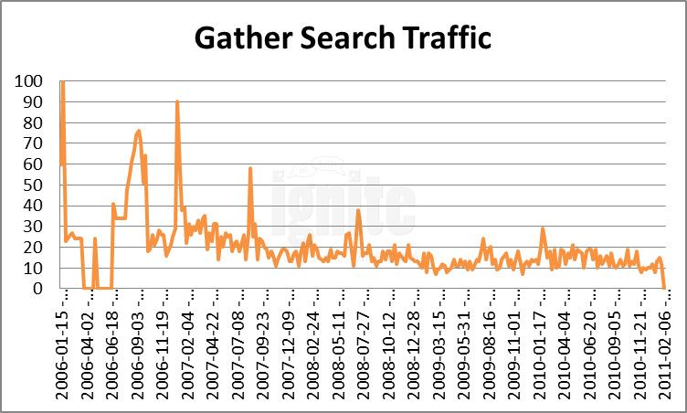 Gather Domain Search Traffic