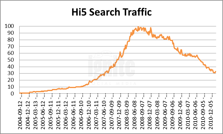 Hi5 Domain Search Traffic