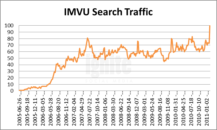 Imvu Domain Search Traffic