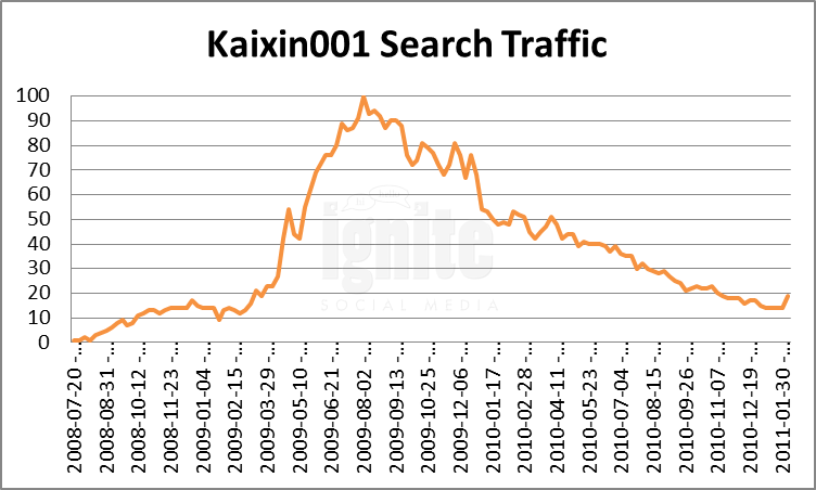 Kaixin001 Domain Search Traffic
