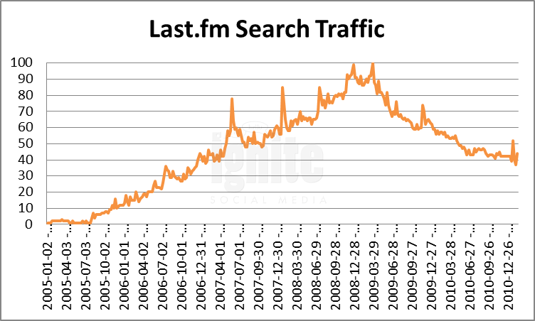 Last.fm Domain Search Traffic