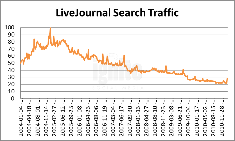 Livejournal Domain Search Traffic