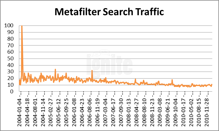Metafilter Domain Search Traffic
