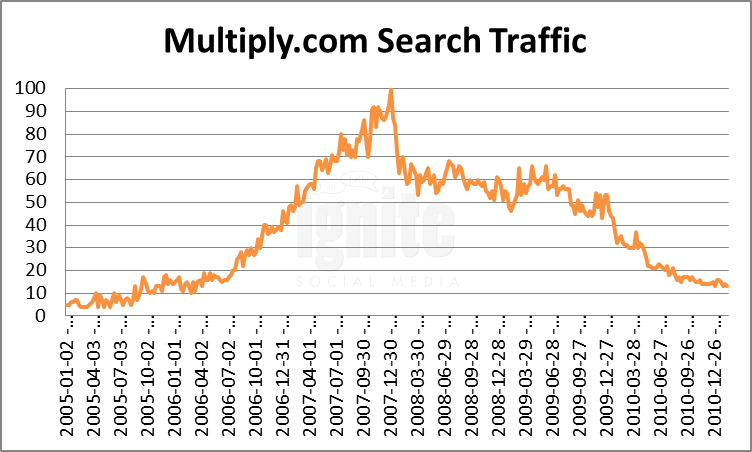 Multiply Domain Search Traffic