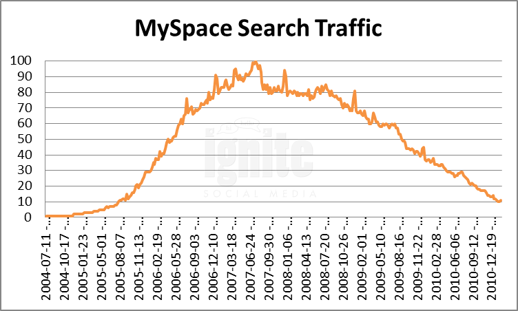 Myspace Domain Search Traffic