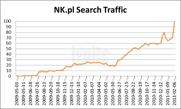 NK Domain Search Traffic