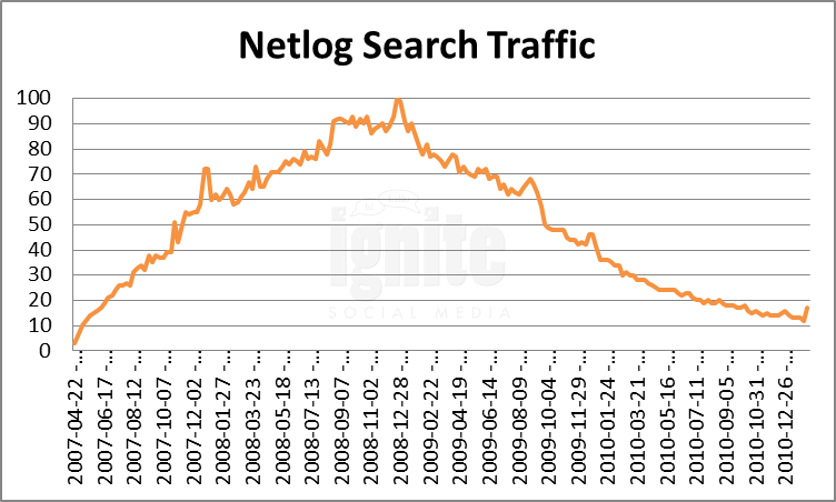 Netlog Domain Search Traffic