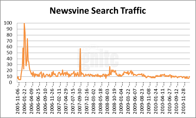 Newsvine Domain Search Traffic