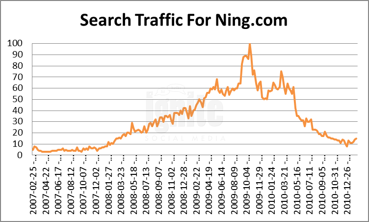 Ning Domain Search Traffic