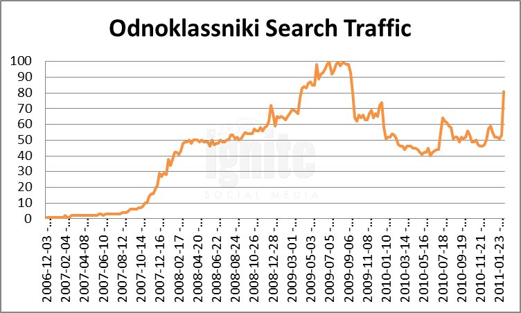 Odnoklassniki Domain Search Traffic