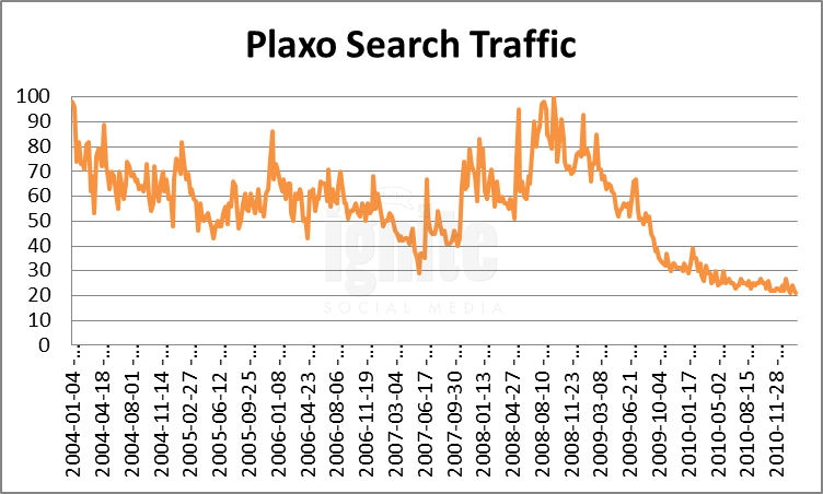 Plaxo Domain Search Traffic