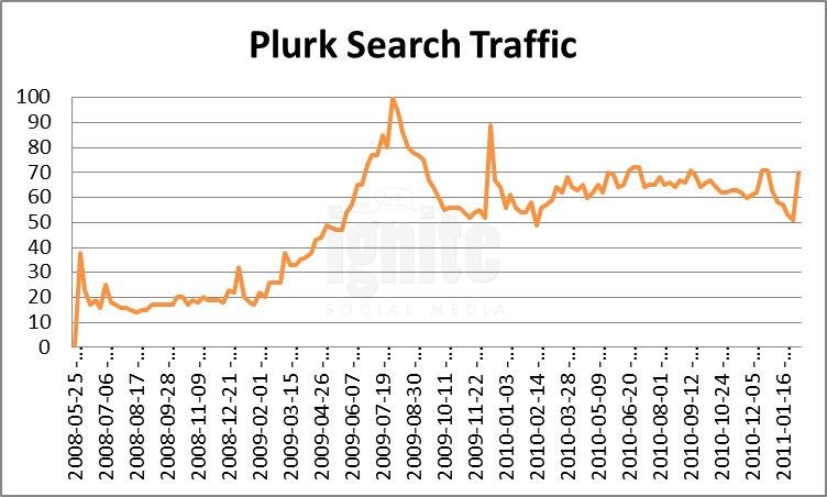 Plurk Domain Search Traffic