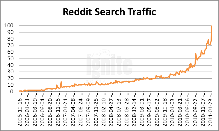 Reddit Domain Search Traffic