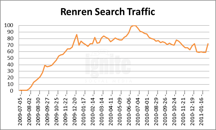 Renren Domain Search Traffic
