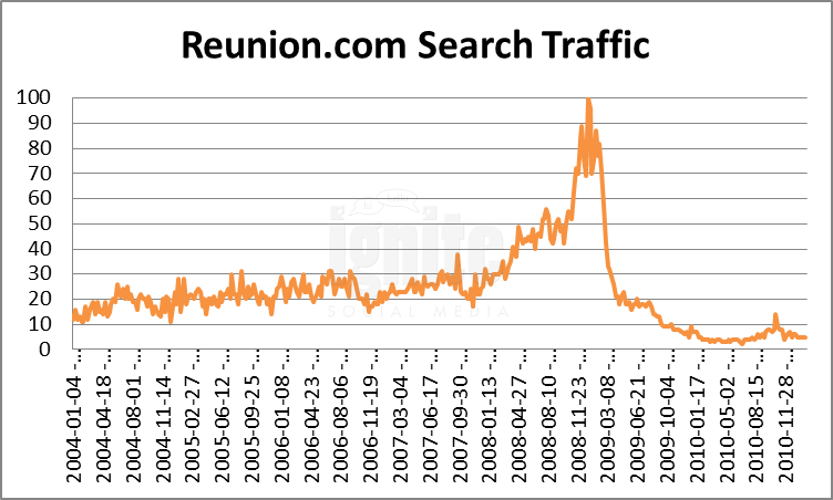 Reunion Domain Search Traffic