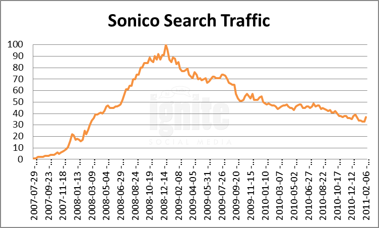 Sonico Domain Search Traffic