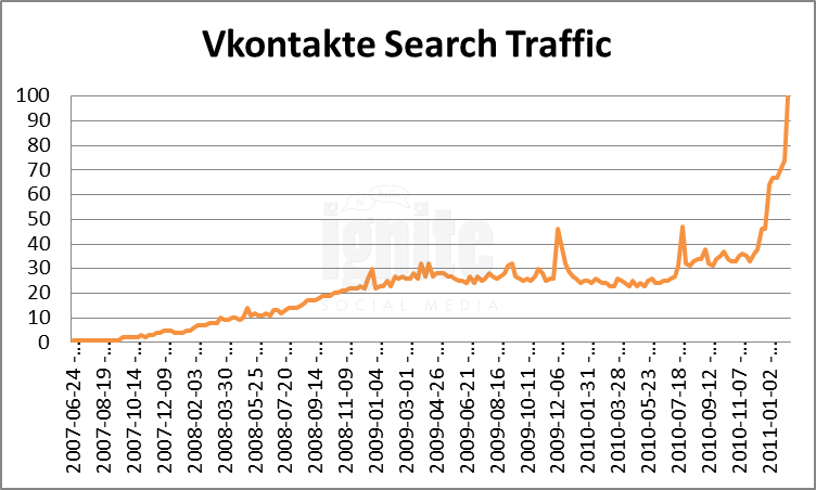 Vkontakte Domain Search Traffic