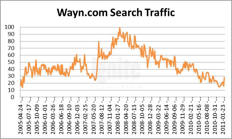Wayn Domain Search Traffic