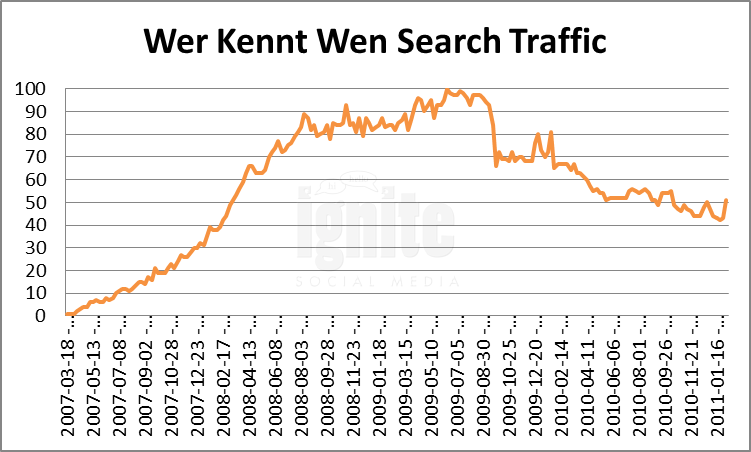 Wer-kennt-wen Domain Search Traffic