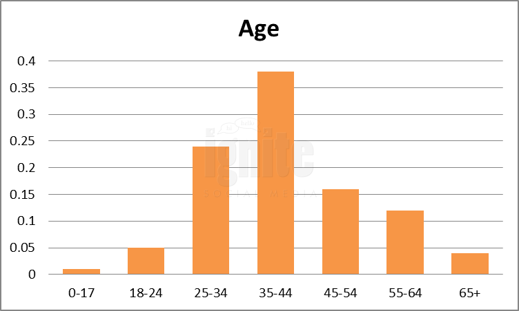 Age Breakdown For Fark