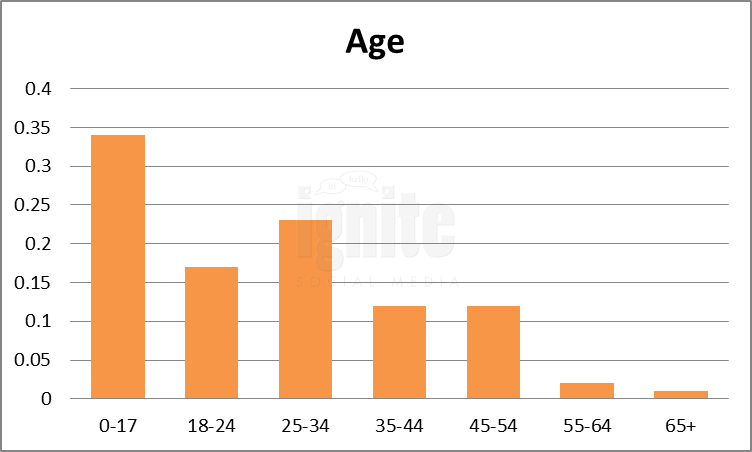 Age Breakdown For Imvu