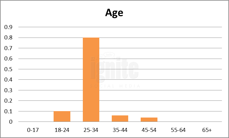 Age Breakdown For Kaixin001