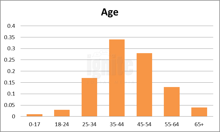 Age Breakdown For Linkedin