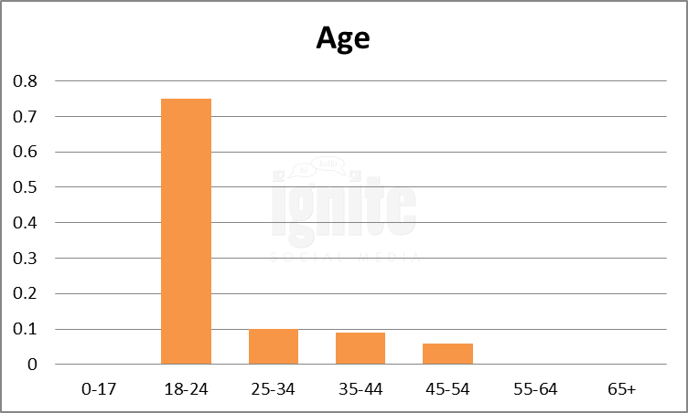 Age Breakdown For Mixi