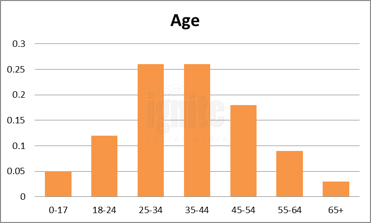 Age Breakdown For Multiply