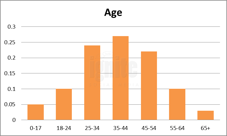 Age Breakdown For Ning