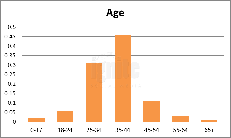 Age Breakdown For Odnoklassniki