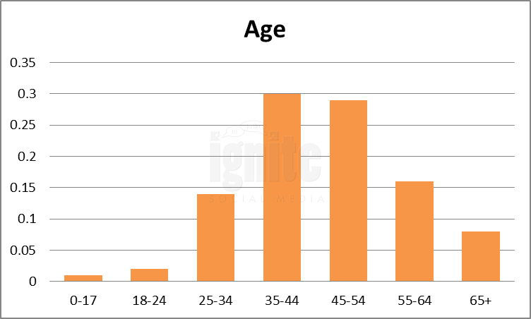 Age Breakdown For Plaxo