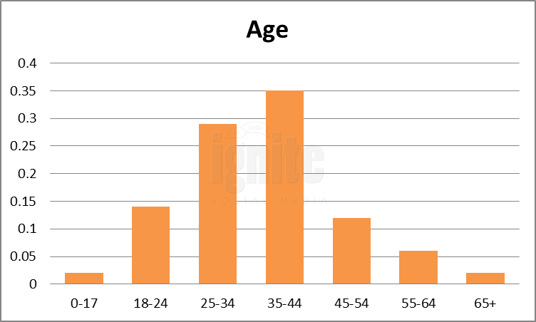 Age Breakdown For Reddit