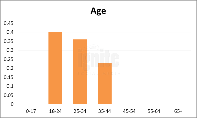 Age Breakdown For Tuenti