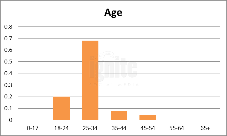 Age Breakdown For Weibo
