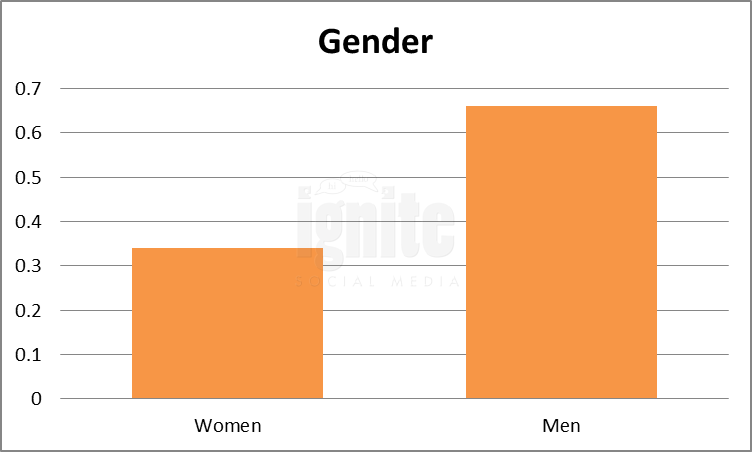 Gender Breakdown For Digg