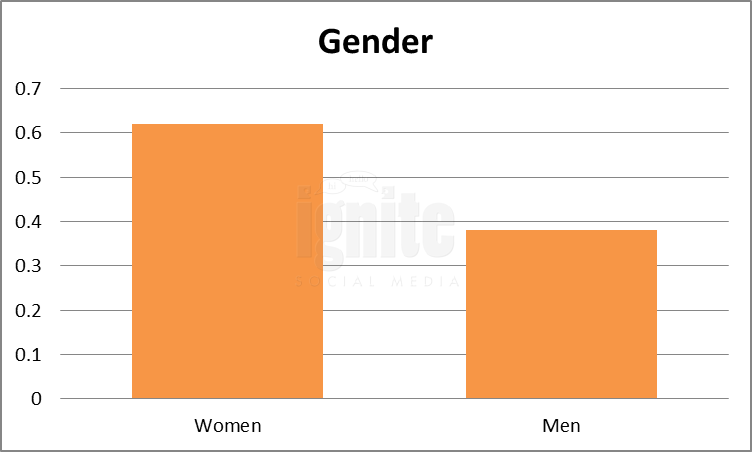 Gender Breakdown For Facebook