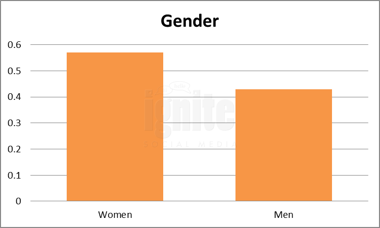 Gender Breakdown For Hyves.nl
