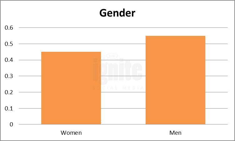 Gender Breakdown For Identi.ca