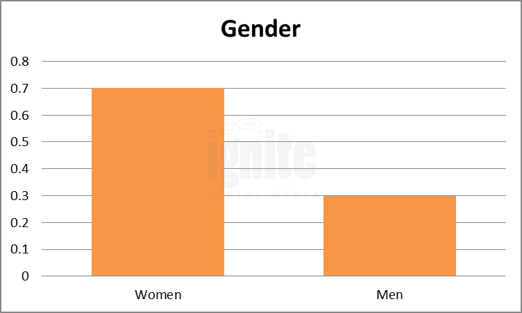 Gender Breakdown For Imvu