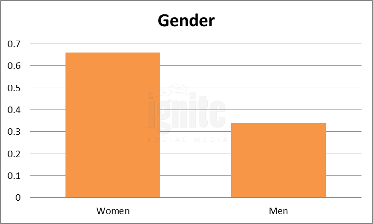 Gender Breakdown For Myspace