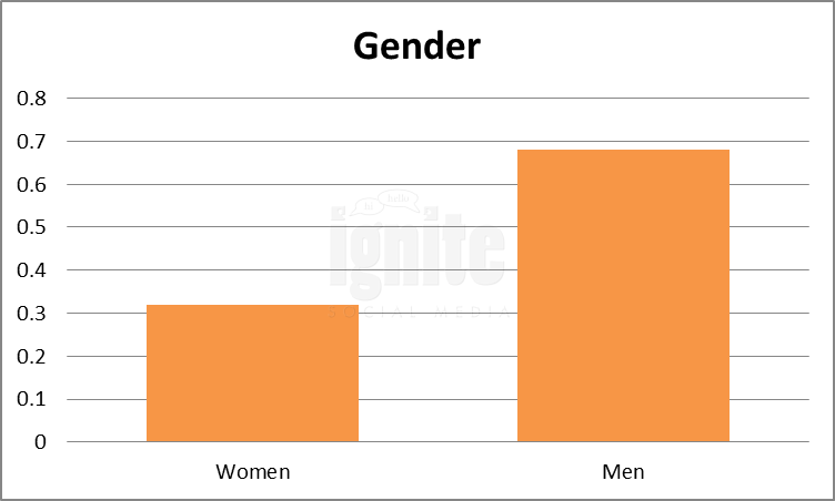 Gender Breakdown For NK