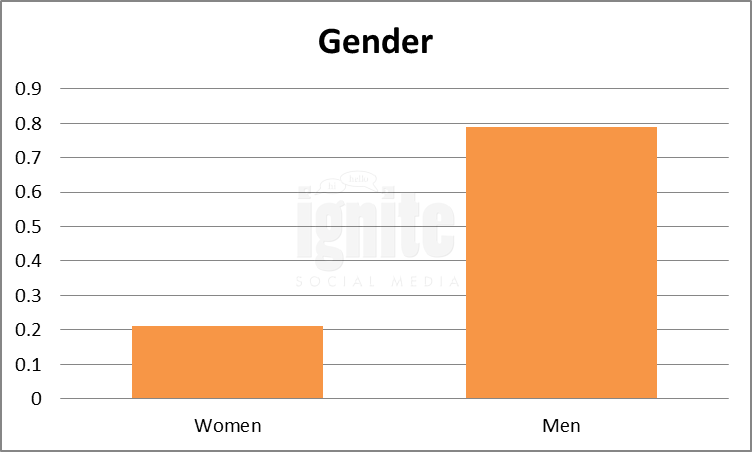 Gender Breakdown For Odnoklassniki