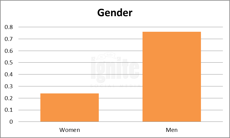 Gender Breakdown For Reddit